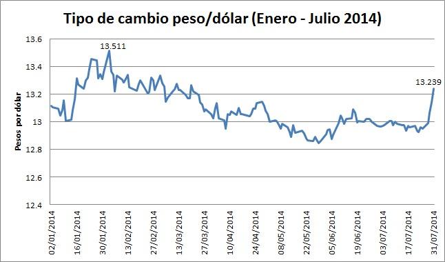 Precio Del Dólar En Mexico Valor Conversor De Dólares A Pesos Mexicanos Aquí Encontrará El Cambio Actualizado Peso Mexicano